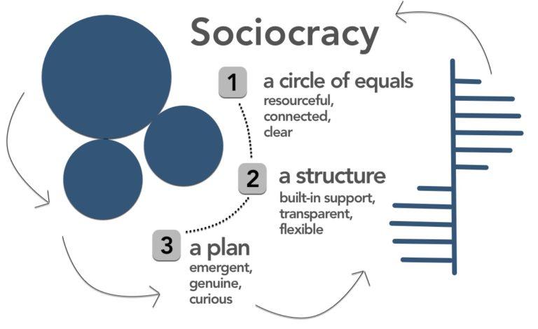 Sociocracy Training with John Schinnerer